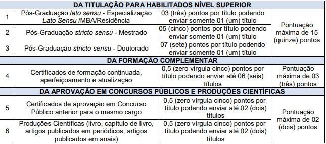 Concurso Prefeitura Santo Antônio das Missões RS: prova de títulos!