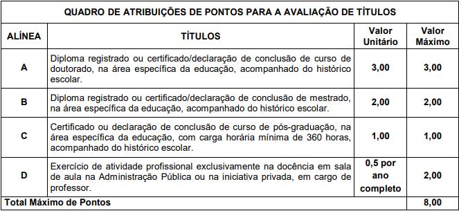 Concurso SEDUC TO: prova de títulos!