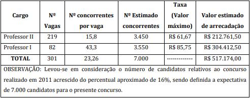 Concurso Teresópolis RJ: quadro do aviso de licitação!
