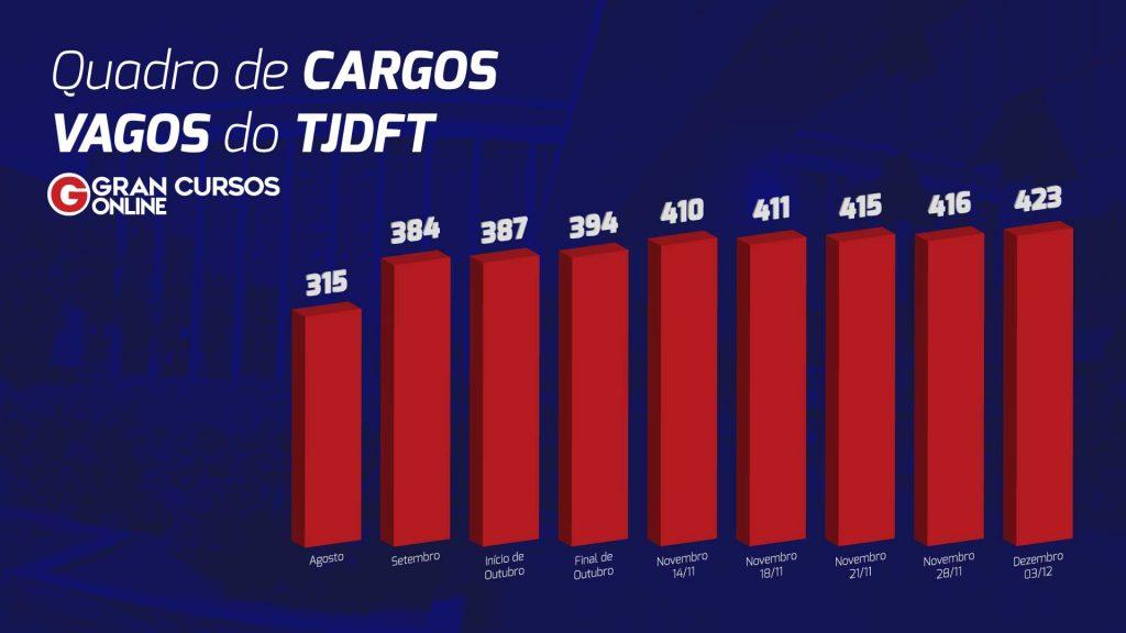 Concurso TJDFT: cargos vagos!