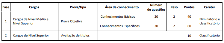 Edital CRESS RO: Fases do concurso