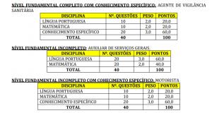 concurso da Prefeitura de Vila Nova