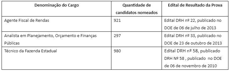 Concurso Sefaz SP: nomeações dos últimos concursos