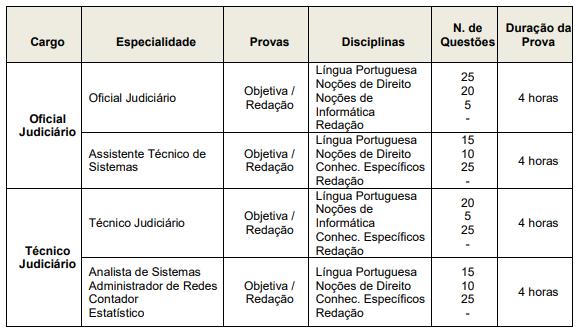 Edital TJM MG: distribuição de questões da prova objetiva.