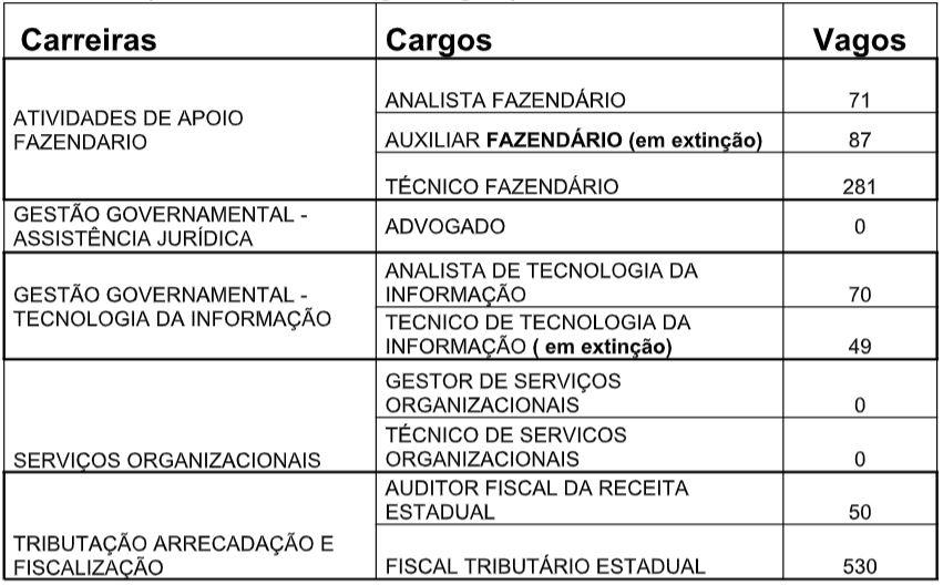 Concurso Sefaz MS: cargos vagos