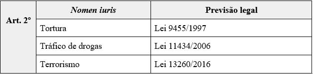 Lei 8.072/90 e Lei 13.964/2019