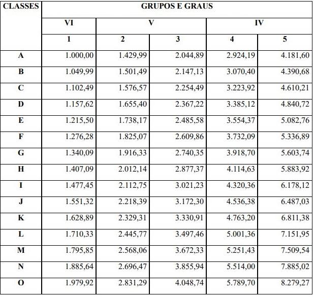 Concurso Detran RN: tabela remuneratória.