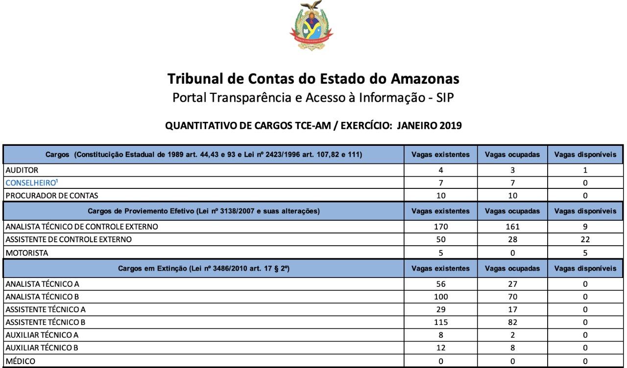 Concurso TCE AM: Cargos Vagos