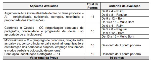 Edital TJM MG: critérios de pontuação da prova discursiva.