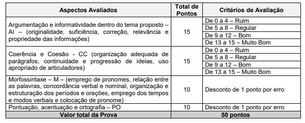 Concurso TJM MG: critérios de avaliação da prova discursiva.