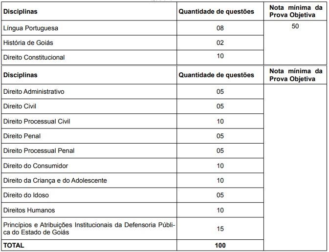 Concurso DPE GO 2014: tabela de disciplinas