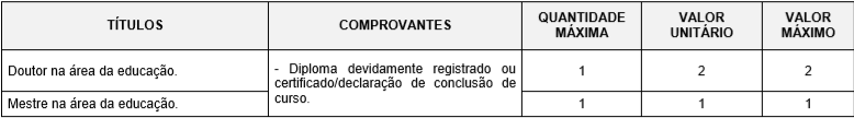 Concurso Prefeitura de Jundiaí SP: avaliação de títulos!