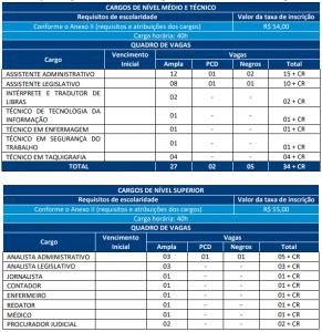 Edital Câmara Municipal de Aracaju SE: Confira as principais informações!