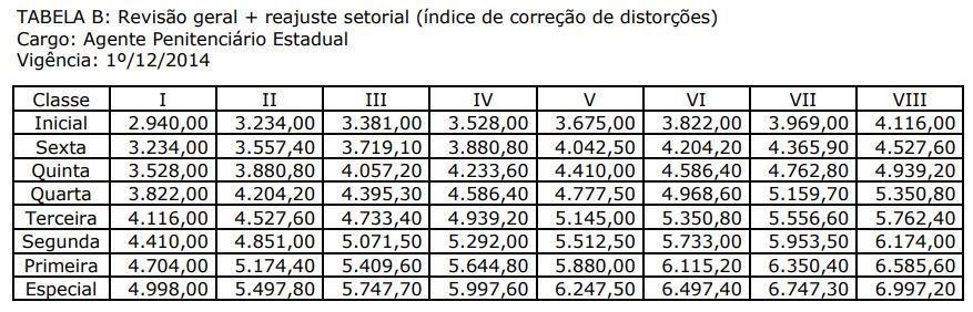Tabela ilustrando os subsídios pagos ao cargo de Agente Penitenciário MS.