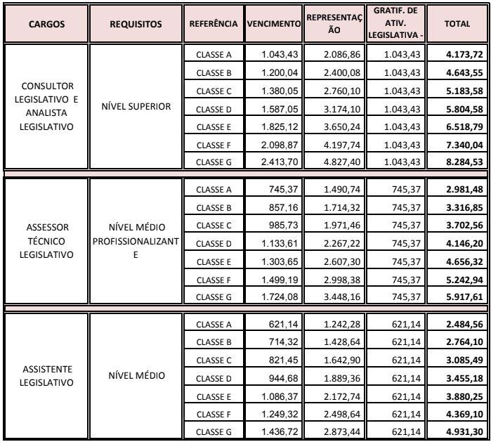 Concurso AL PB: quadro indicando a remuneração dos cargos da AL PB.