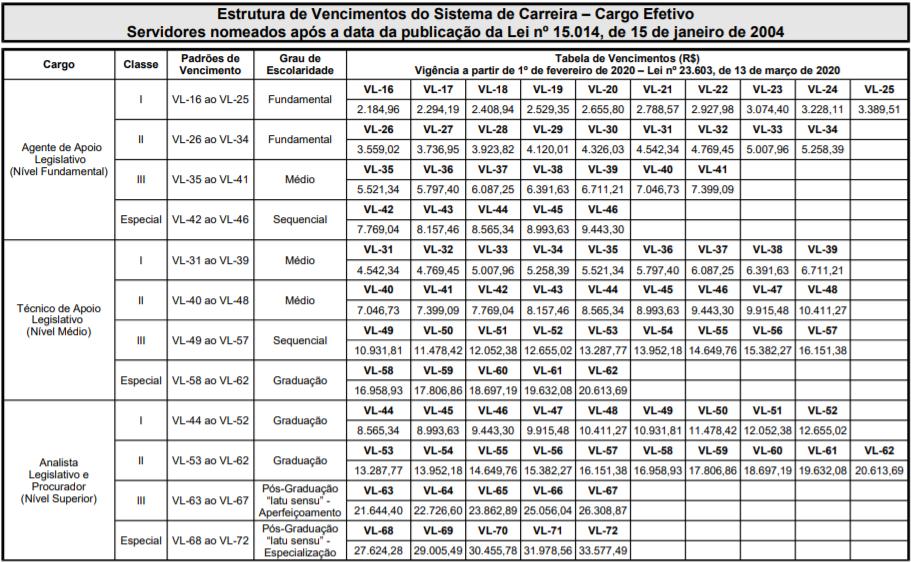 Tabela de remuneração do Concurso AL MG.