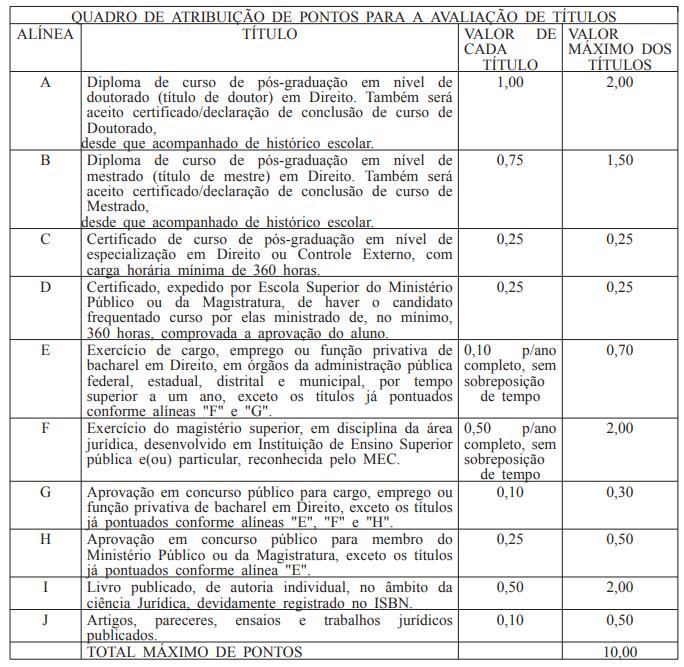 Edital TCDF Procurador: avaliação de títulos!