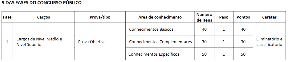 edital CAU AP fases