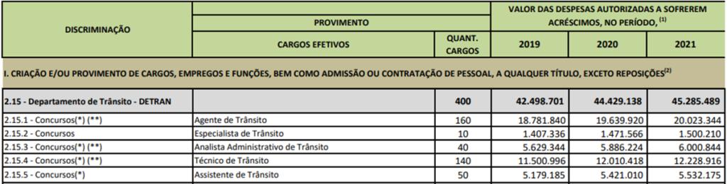 Concurso Detran DF: Tabela criação ou provimento de cargos previstos pela LDO 2021