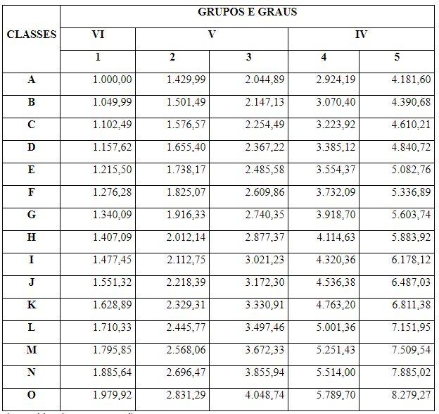 Concurso Detran RN: tabela de remuneração