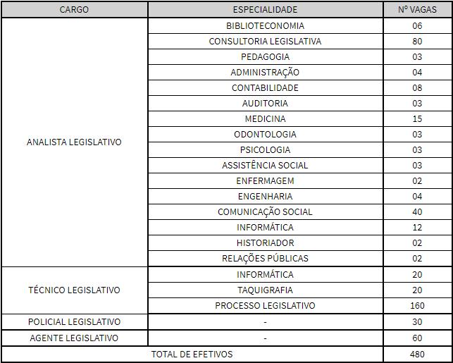 Concurso ALEPE: distribuição de cargos!