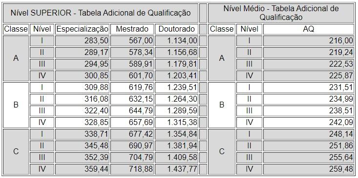 Concurso PGE RJ: tabela contendo informações dos valores pagos de adicional de qualificação.