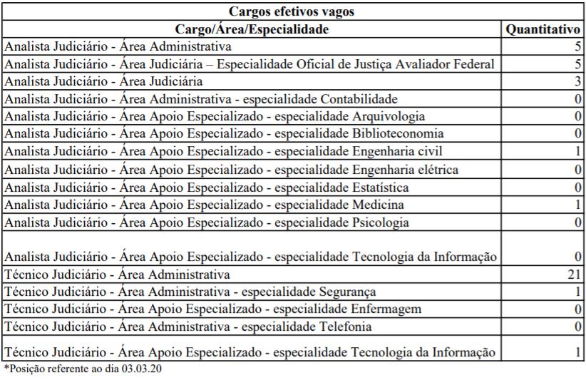 Concurso TRT ES: quadro de cargos efetivos vagos!
