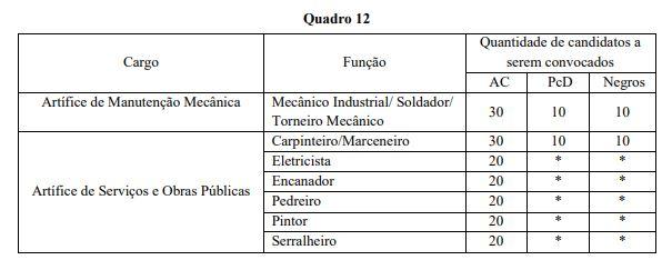 Concurso Prefeitura de Goiânia GO: Detalhes prova prática
