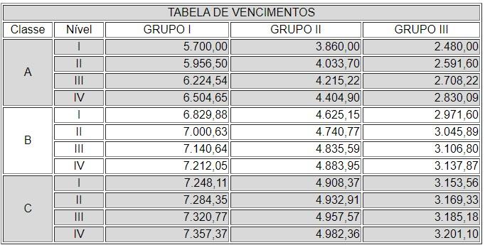Concurso PGE RJ: tabela contendo informações sobre as remunerações dos servidores.