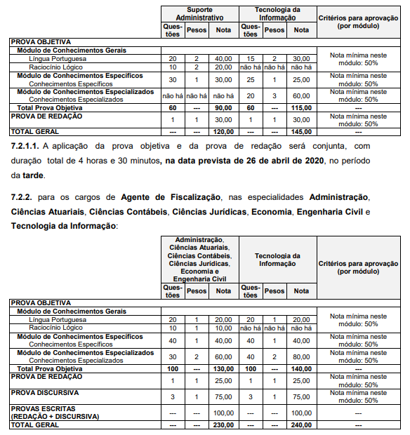 Concurso TCM SP: Edital publicado oferta 102 vagas. Veja!
