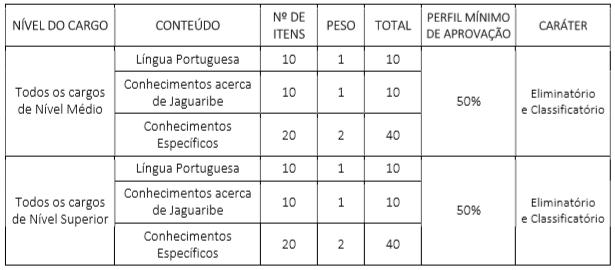Concurso Prefeitura de Jaguaribe e SAAE CE: Saiu o edital!