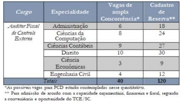 Concurso TCE SC: distribuição de vagas!