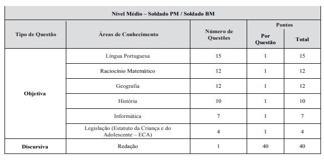 CONCURSO CBM PR DISCIPLINAS - Concurso Bombeiro PR 2020: Provas previstas para o dia 28/03/21
