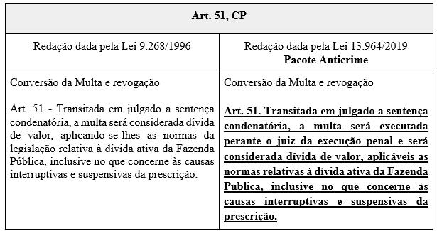 Modificações no Código Penal através da Lei 13.964/2019.