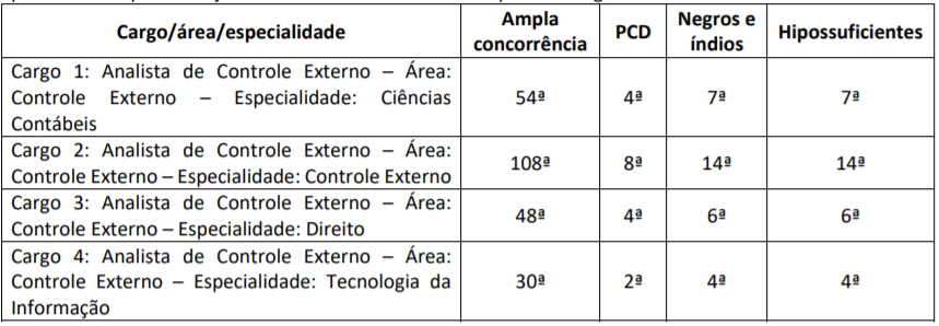 Concurso TCE RJ convocados prova discursiva