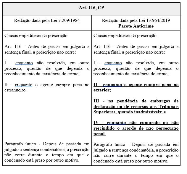 Lei 13964 e o Artigo 116, CP!