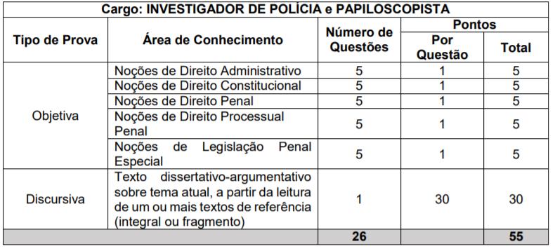Edital PC PR: disciplinas da prova objetiva de conhecimentos específicos para Investigador e Papiloscopista da Polícia Civil