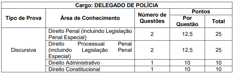 Concurso PC PR: disciplinas da prova discursiva para o cargo de Delegado