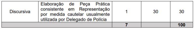 Concurso PC PR: informações sobre a etapa discursiva da prova de Delegado