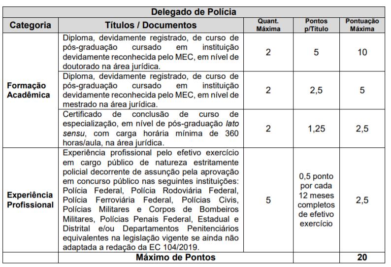 Concurso PC PR: informações e critérios da prova de avaliação de títulos para Delegado