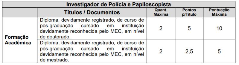 Concurso PC PR: informações e critérios da prova de avaliação de títulos para Investigador e Papiloscopista