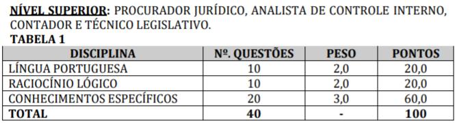 Concurso PGM Limoeiro de Anadia
