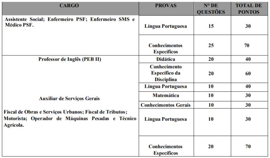 Concurso Prefeitura de Poço Dantas PB