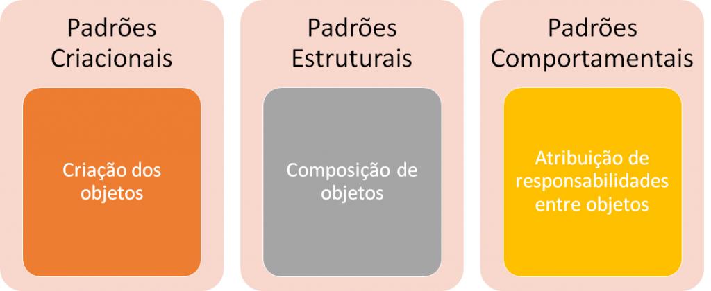 Classificação dos Padrões de Projetos