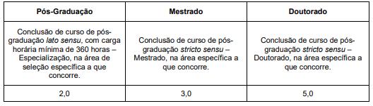 Concurso FUNALFA MG: avaliação de títulos