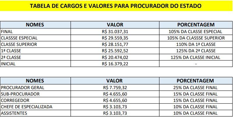 Concurso PGE Sergipe: tabela remuneratória