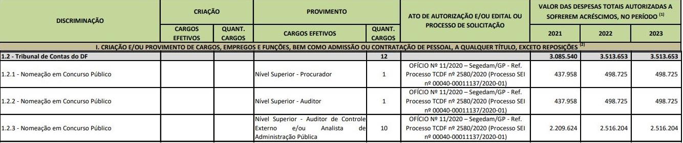 Concurso TCDF: PLDO 2021 prevê nomeações.