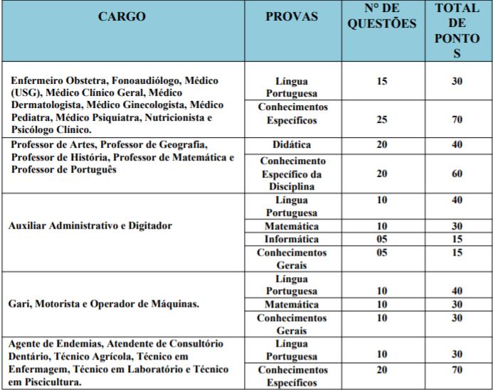 Concurso Prefeitura de Mogeiro PB