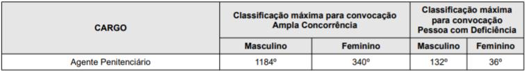 Edital AGEPEN RR: classificação máxima!