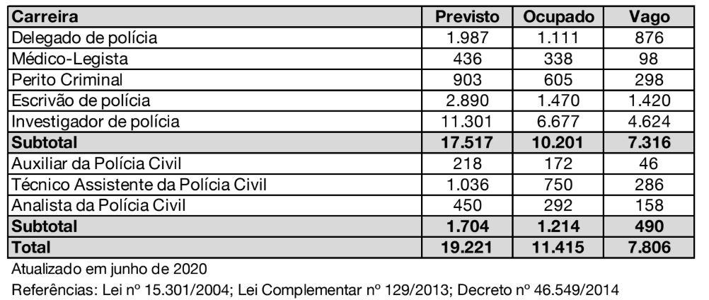 Tabela de cargos vagos na polícia civil de Minas Gerais